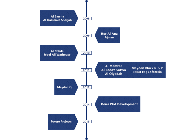Emirates nbd properties projects construction project for Home construction timeline